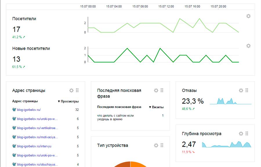 Поисковой запрос в Яндекс Метрике