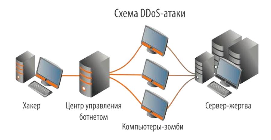 Схема DDOS-атаки